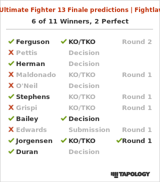 My Ultimate Fighter Finale 13 Predictions